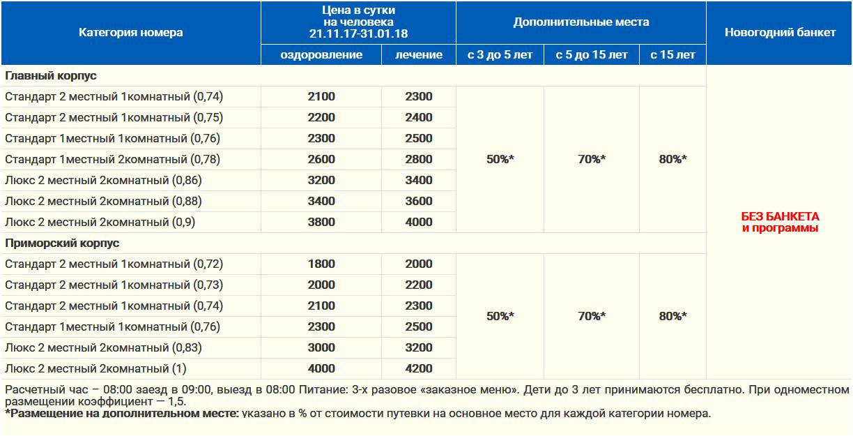 Новый Год 2017 - 2018 в санатории БЕЛАРУСЬ Сочи