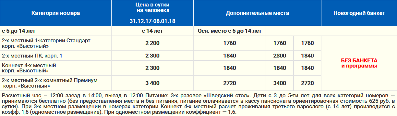 Новый Год 2017 - 2018 в санатории СПУТНИК Сочи